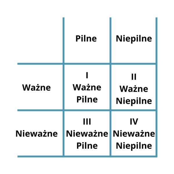 matryca eisenhowera tabela